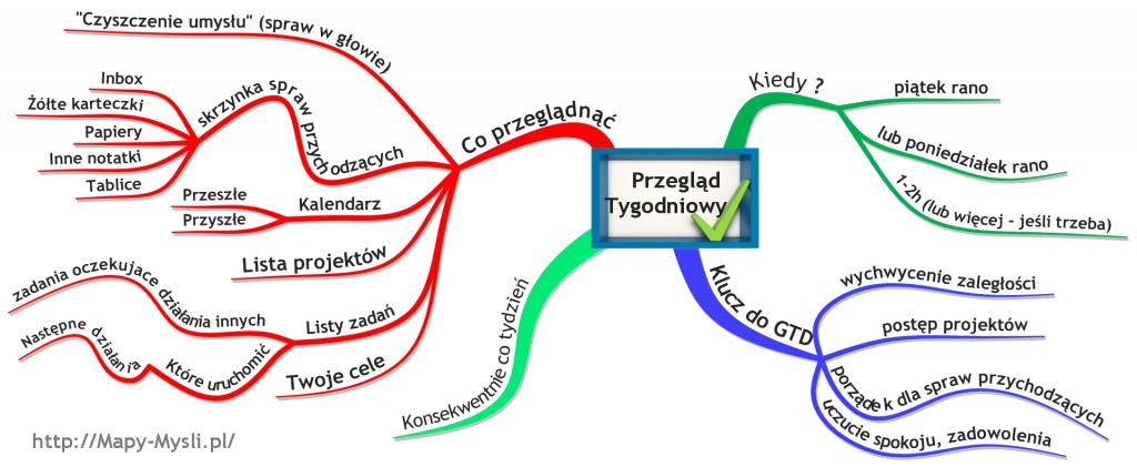 Mapa myśli - Przegląd Tygodniowy GTD
